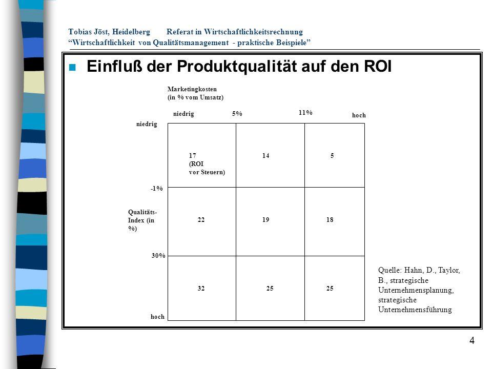 Einfluß der Produktqualität auf den ROI