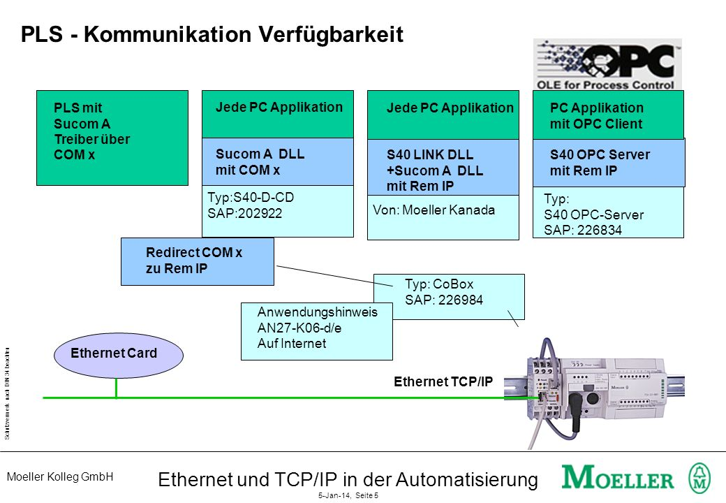 PLS - Kommunikation Verfügbarkeit