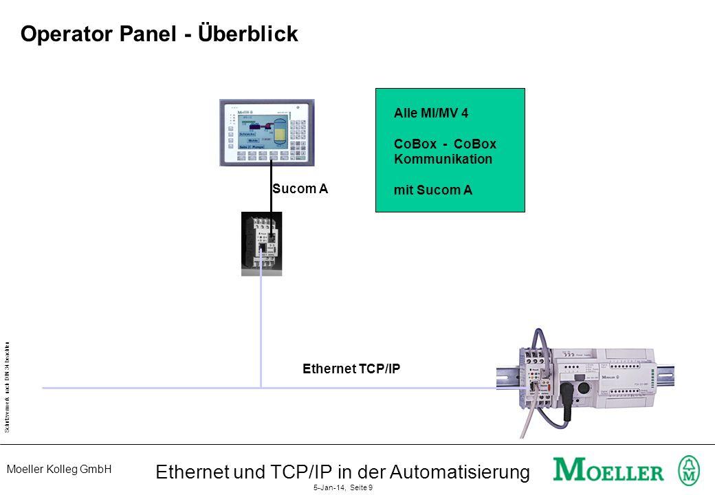 Operator Panel - Überblick