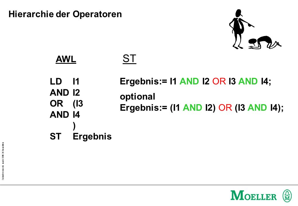 Hierarchie der Operatoren