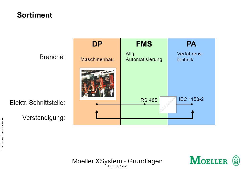 Sortiment DP FMS PA Moeller XSystem - Grundlagen Branche: