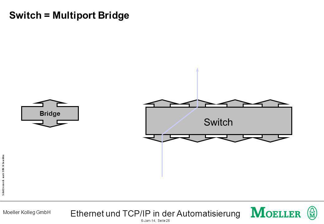 Switch = Multiport Bridge