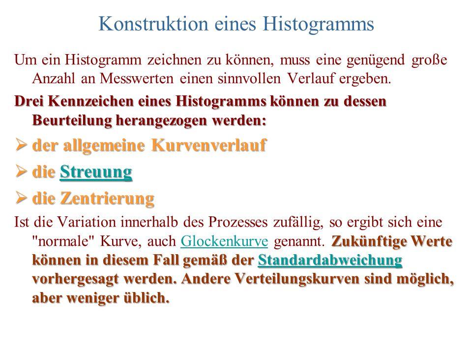 Konstruktion eines Histogramms