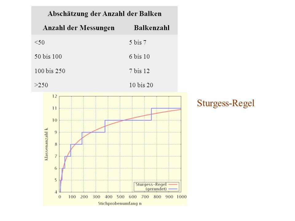 Abschätzung der Anzahl der Balken
