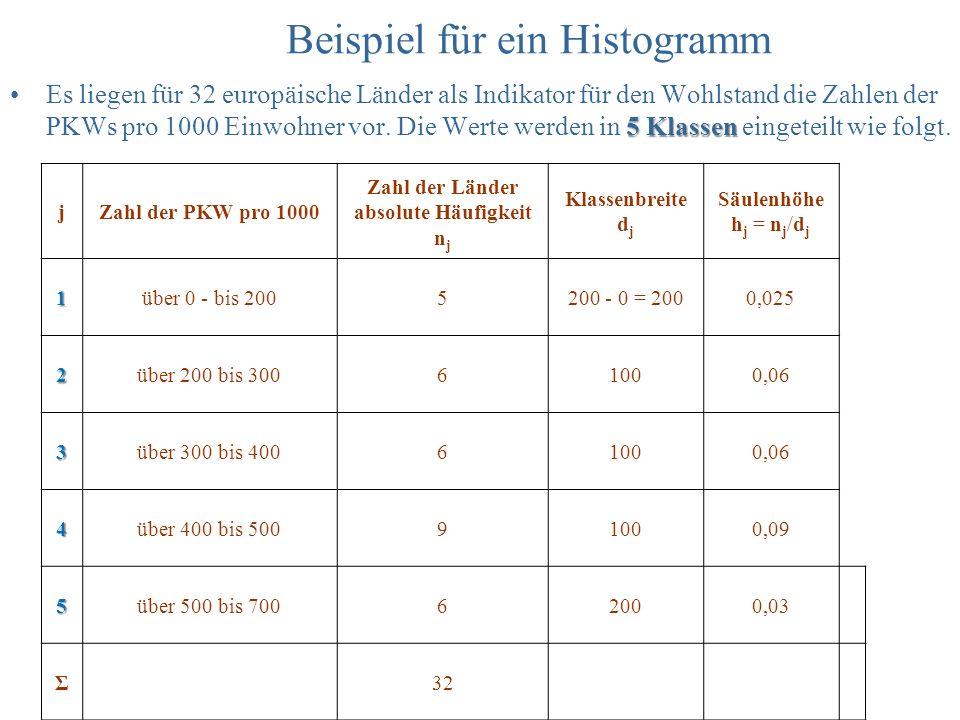 Beispiel für ein Histogramm