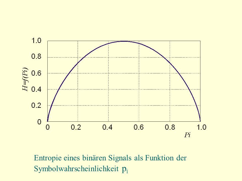Entropie eines binären Signals als Funktion der Symbolwahrscheinlichkeit pi