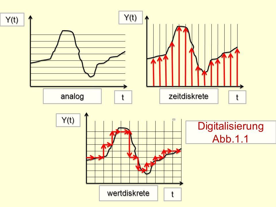 Digitalisierung Abb.1.1 Y(t) Y(t) analog zeitdiskrete t t Y(t)