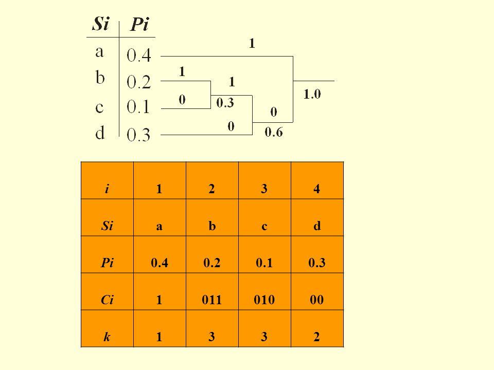 i 1 2 3 4 Si a b c d Pi 0.4 0.2 0.1 0.3 Ci 011 010 00 k