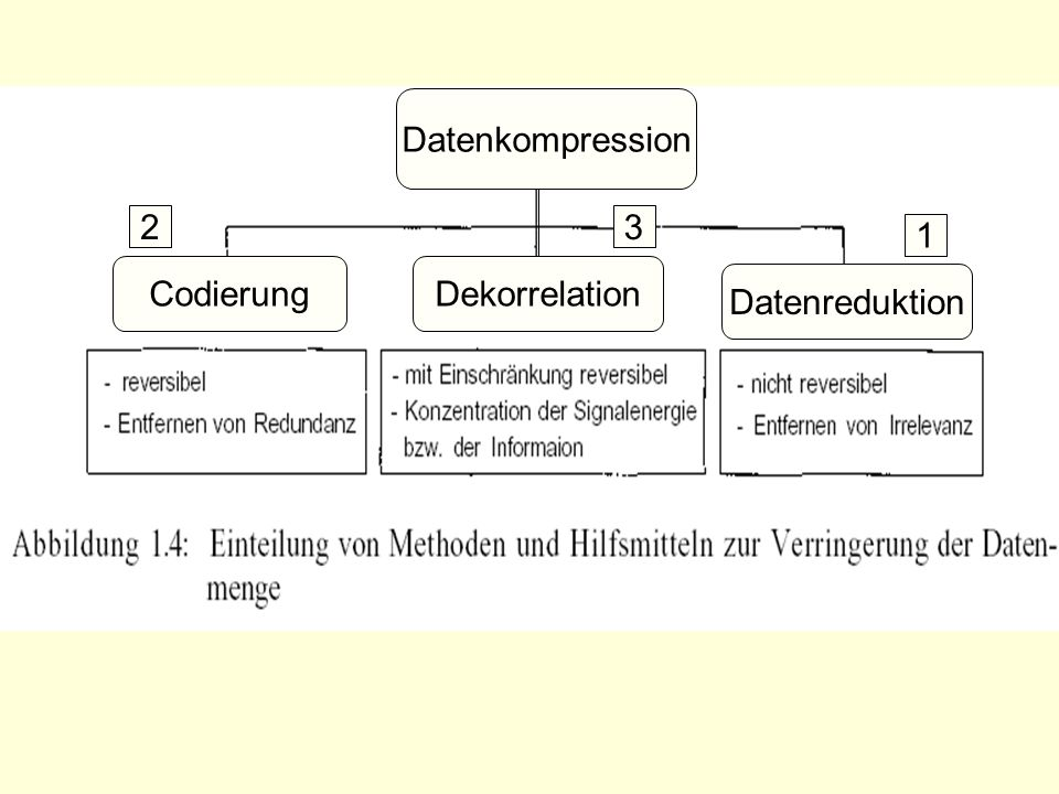 Datenkompression 2 3 1 Codierung Dekorrelation Datenreduktion