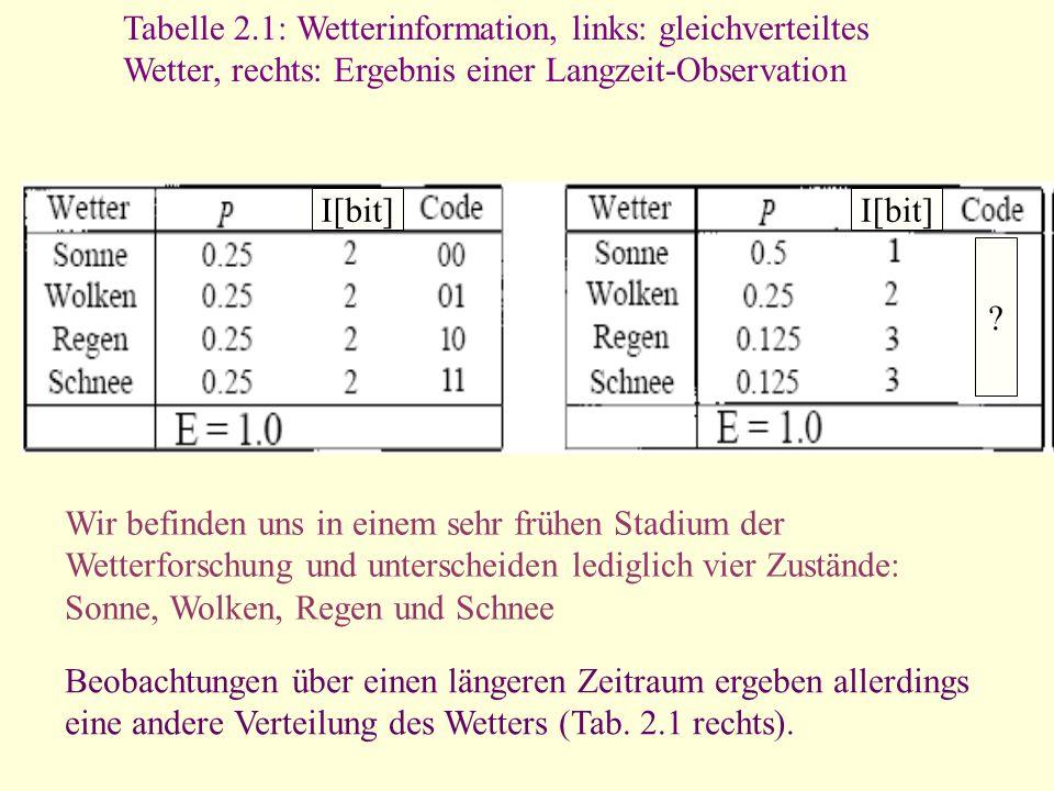 Tabelle 2.1: Wetterinformation, links: gleichverteiltes Wetter, rechts: Ergebnis einer Langzeit-Observation