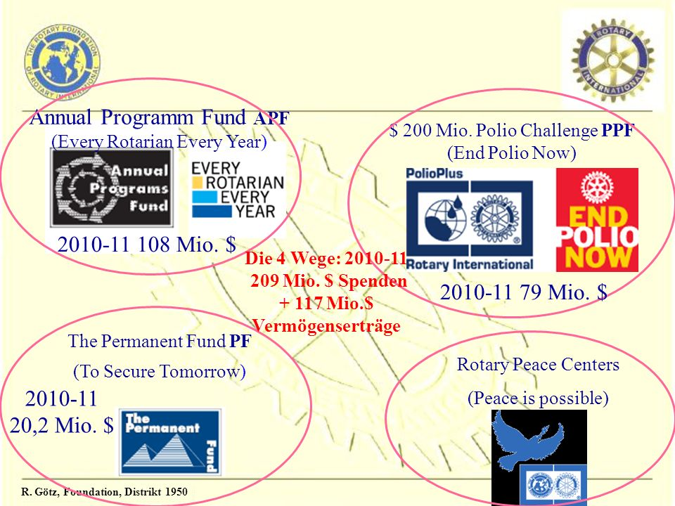 Annual Programm Fund APF (Every Rotarian Every Year)