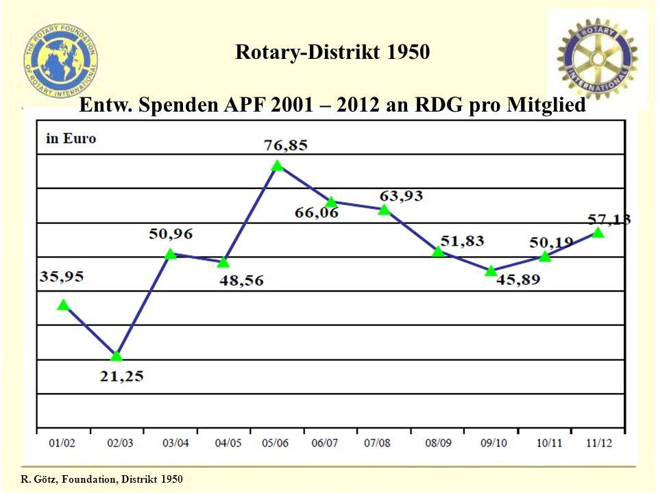 Entw. Spenden APF 2001 – 2012 an RDG pro Mitglied