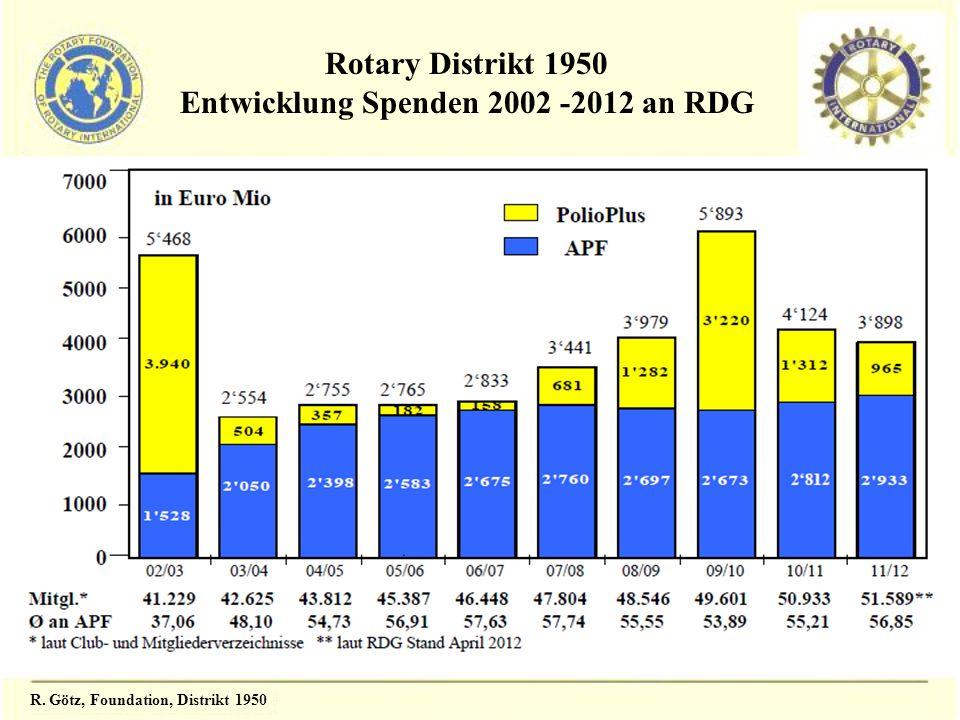 Entwicklung Spenden 2002 -2012 an RDG