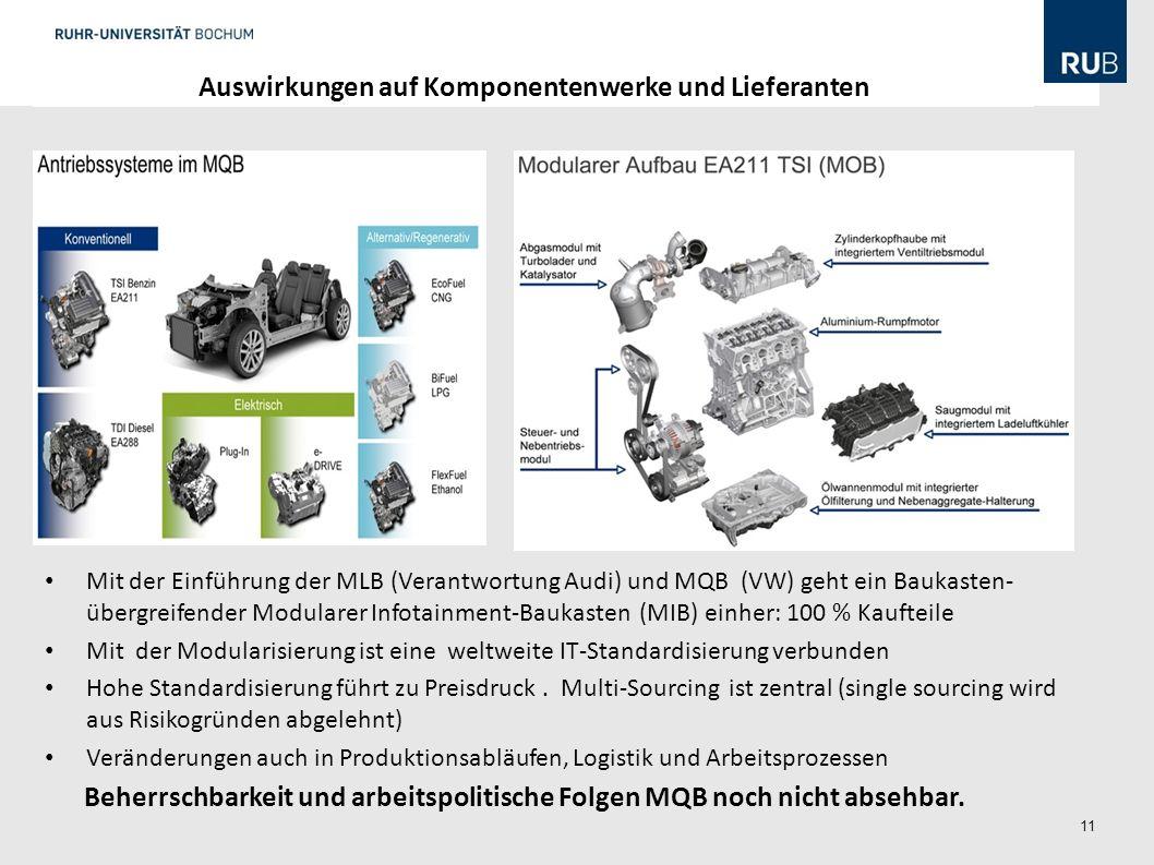 Auswirkungen auf Komponentenwerke und Lieferanten