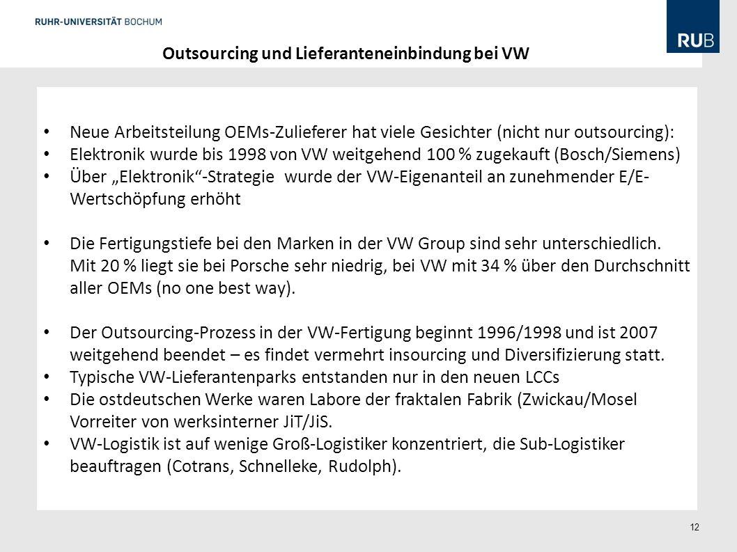 Outsourcing und Lieferanteneinbindung bei VW