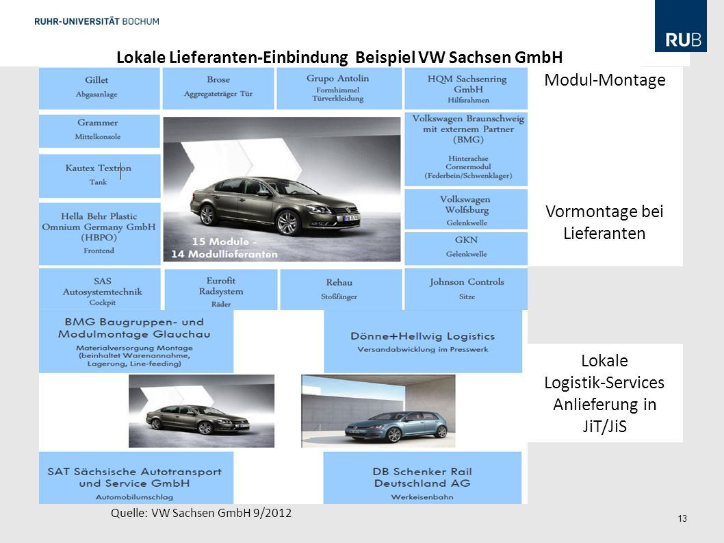 Lokale Lieferanten-Einbindung Beispiel VW Sachsen GmbH