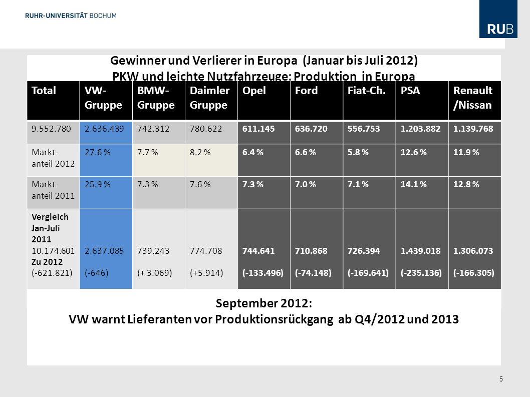 Gewinner und Verlierer in Europa (Januar bis Juli 2012)