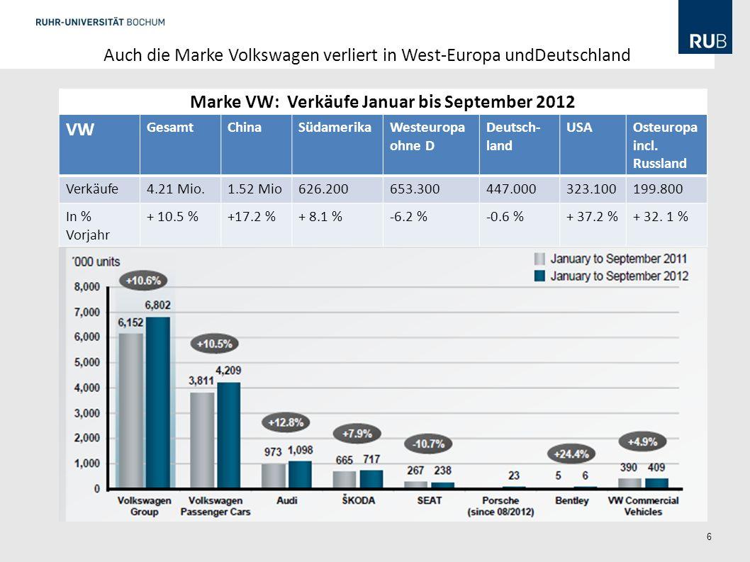 Marke VW: Verkäufe Januar bis September 2012