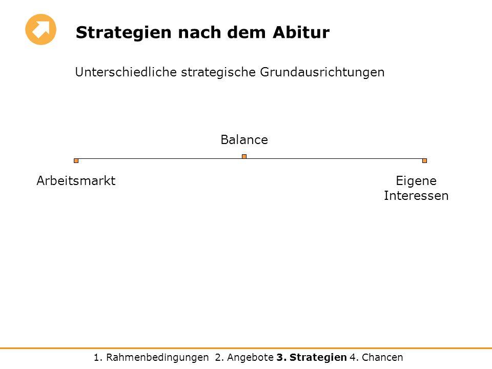 Strategien nach dem Abitur