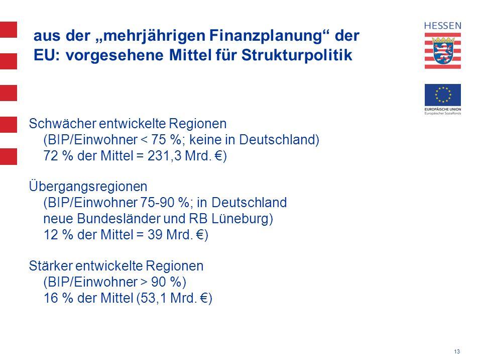"""aus der """"mehrjährigen Finanzplanung der EU: vorgesehene Mittel für Strukturpolitik"""