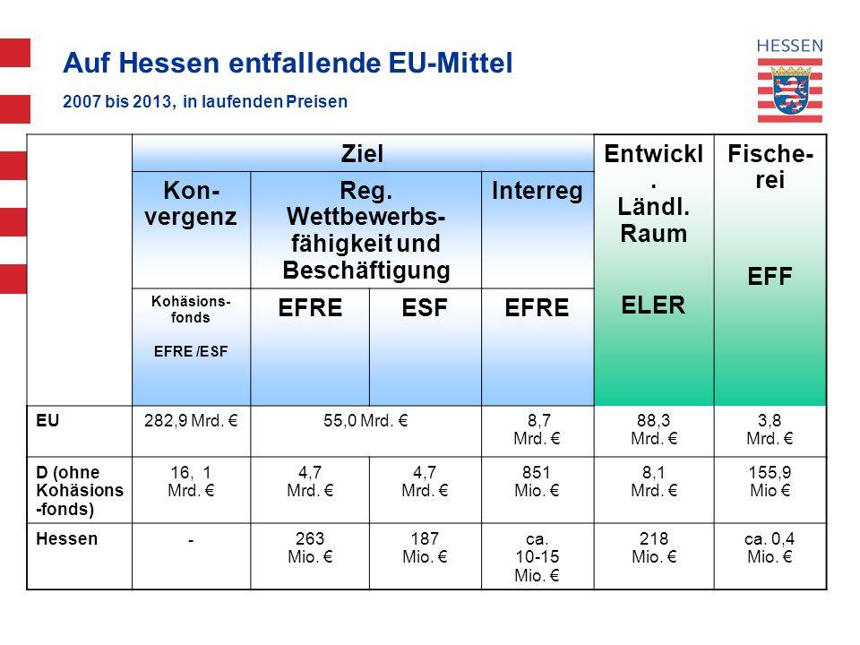 Auf Hessen entfallende EU-Mittel 2007 bis 2013, in laufenden Preisen