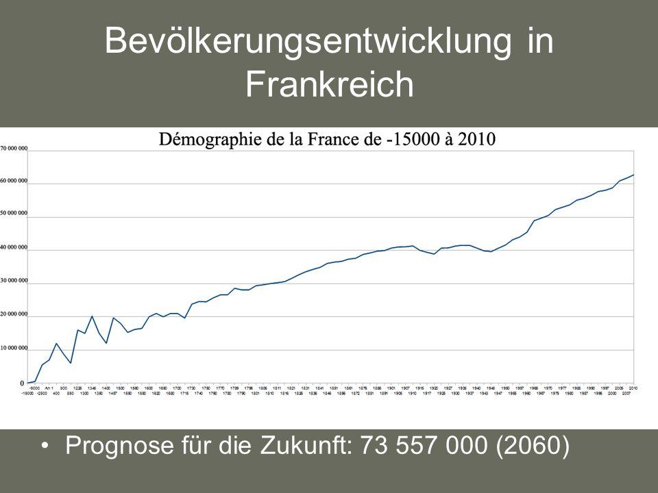 Bevölkerungsentwicklung in Frankreich