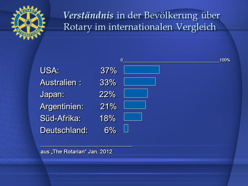 Verständnis in der Bevölkerung über Rotary im internationalen Vergleich