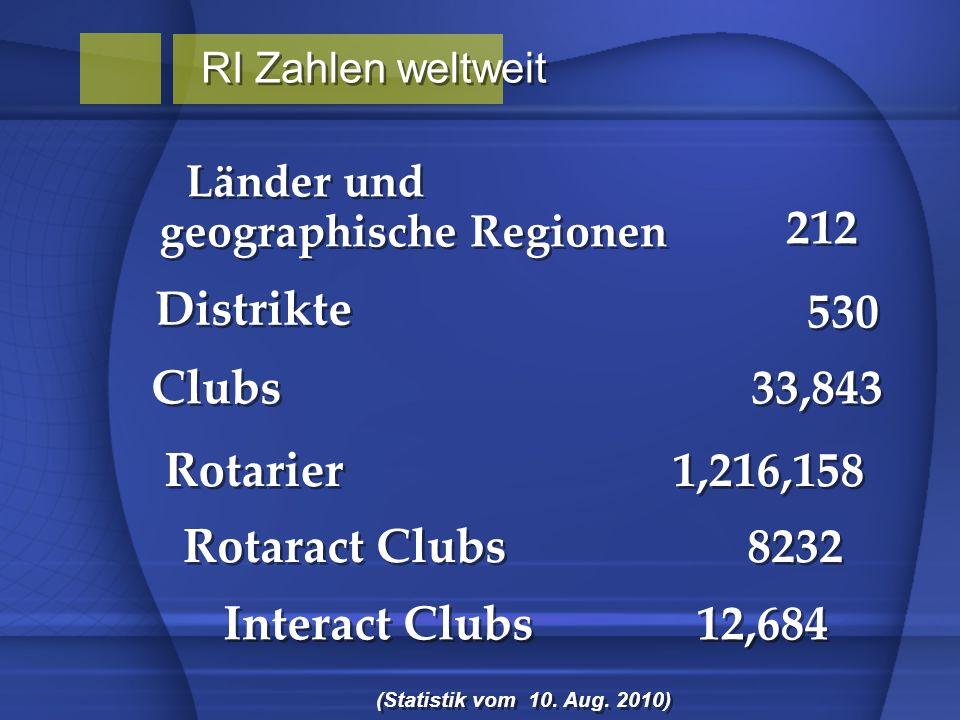 Länder und 212 Distrikte 530 Clubs 33,843 Rotarier 1,216,158