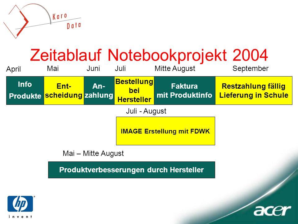 Zeitablauf Notebookprojekt 2004