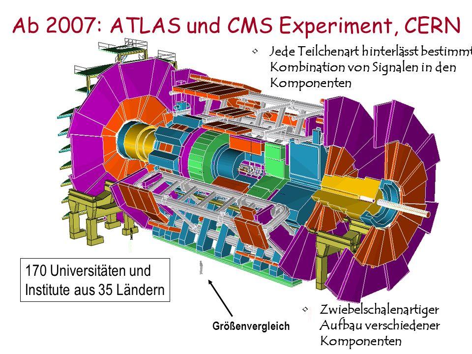 Ab 2007: ATLAS und CMS Experiment, CERN