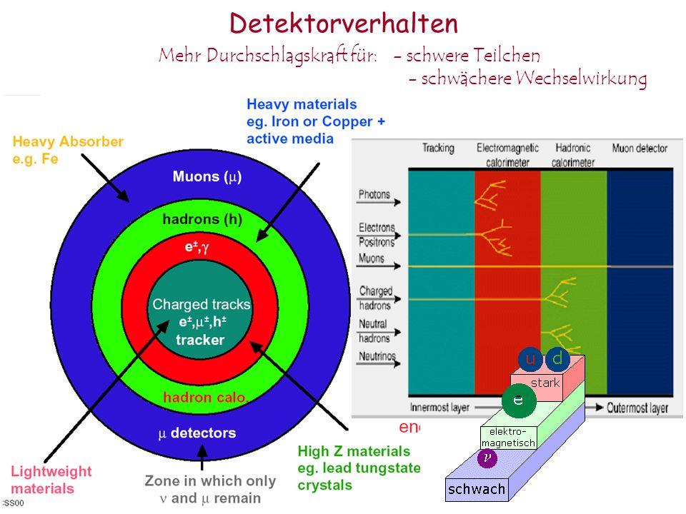 Detektorverhalten Mehr Durchschlagskraft für: - schwere Teilchen - schwächere Wechselwirkung
