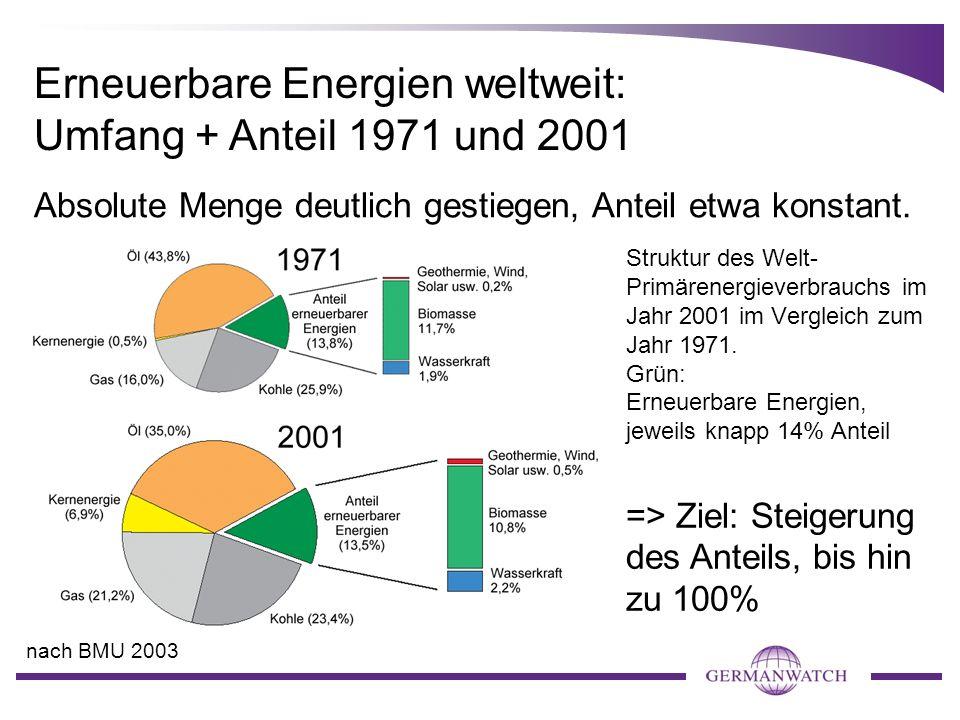Erneuerbare Energien weltweit: Umfang + Anteil 1971 und 2001