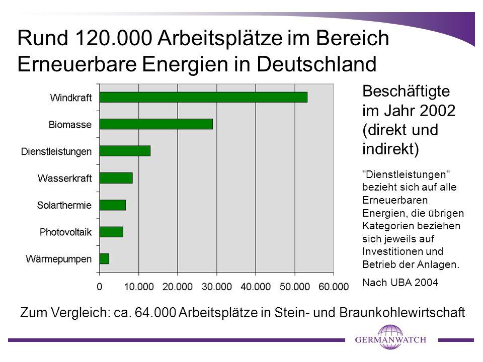 Rund 120.000 Arbeitsplätze im Bereich Erneuerbare Energien in Deutschland