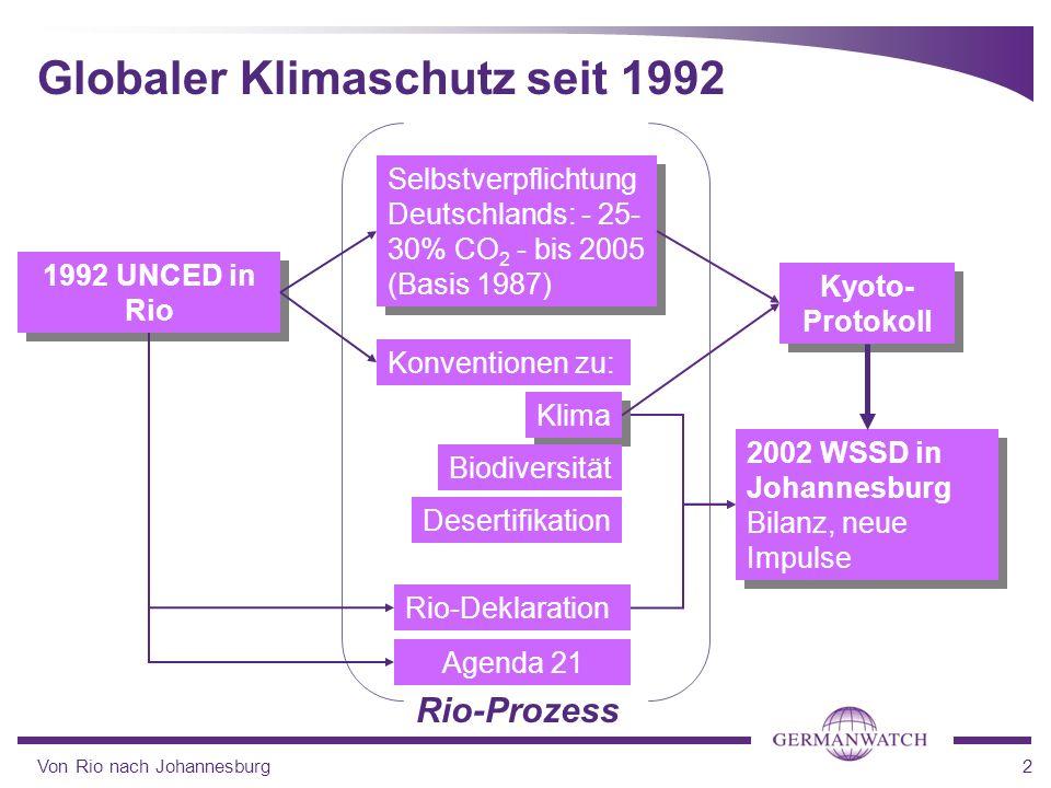 Globaler Klimaschutz seit 1992