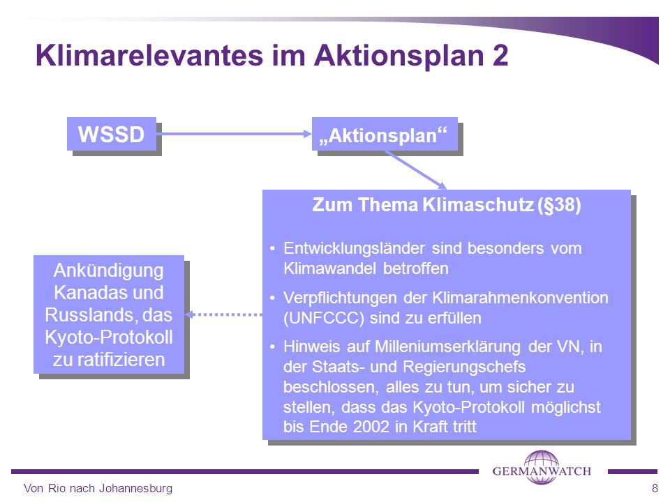 Klimarelevantes im Aktionsplan 2