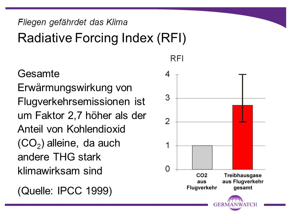 Radiative Forcing Index (RFI)