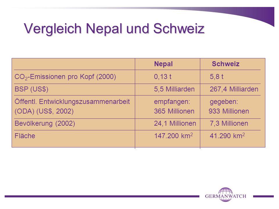 Vergleich Nepal und Schweiz