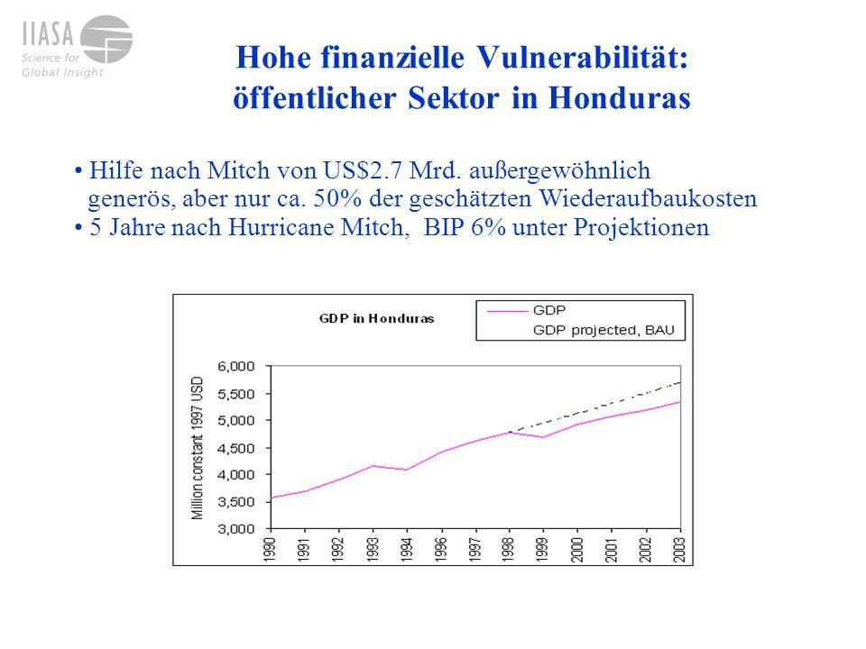 Hohe finanzielle Vulnerabilität: öffentlicher Sektor in Honduras