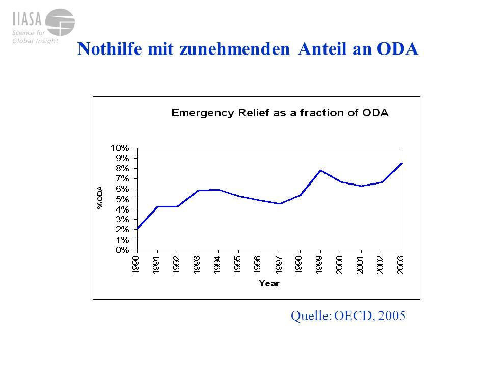 Nothilfe mit zunehmenden Anteil an ODA