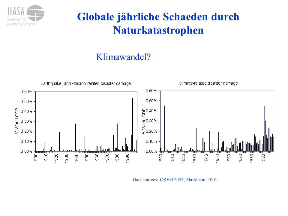 Globale jährliche Schaeden durch Naturkatastrophen