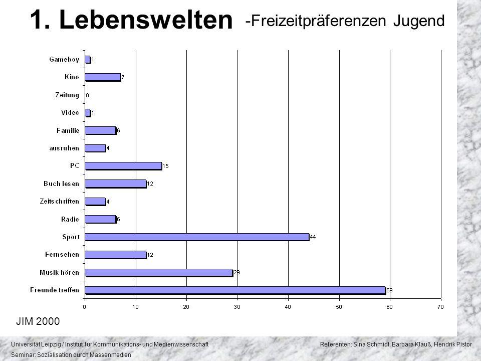 1. Lebenswelten -Freizeitpräferenzen Jugend JIM 2000