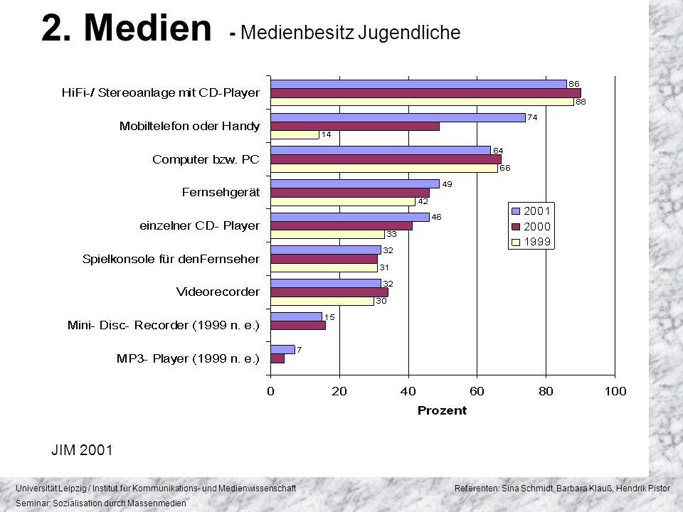2. Medien - Medienbesitz Jugendliche JIM 2001