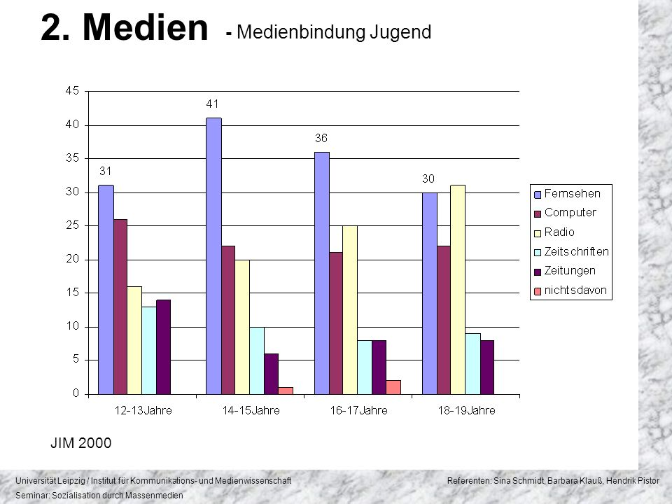 2. Medien - Medienbindung Jugend JIM 2000