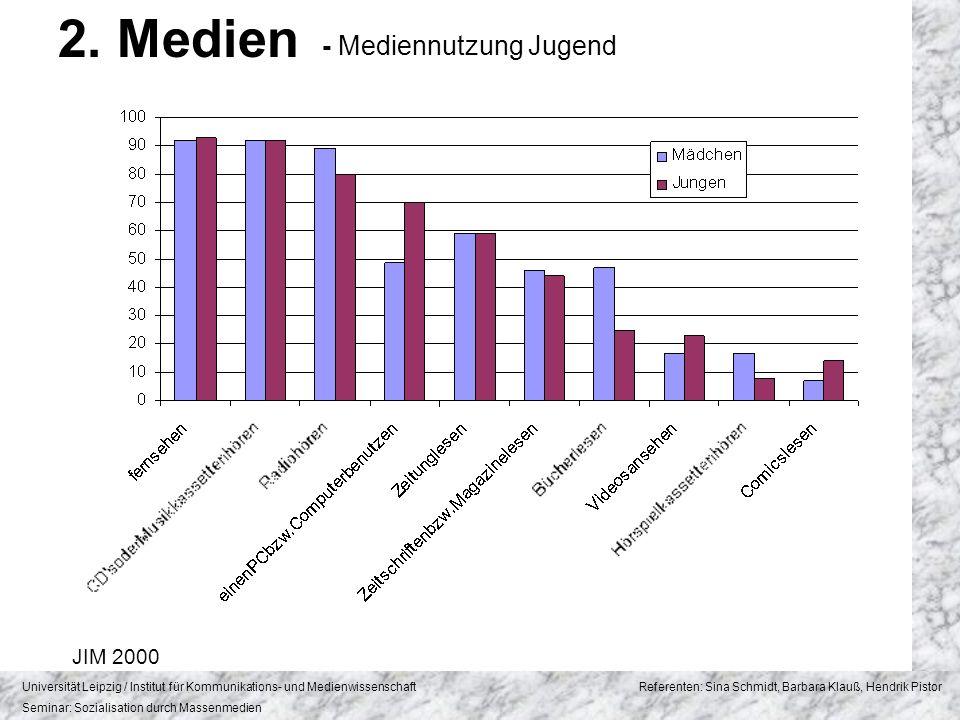 2. Medien - Mediennutzung Jugend JIM 2000