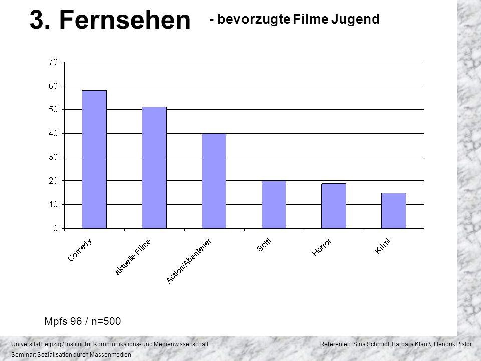 3. Fernsehen - bevorzugte Filme Jugend Mpfs 96 / n=500