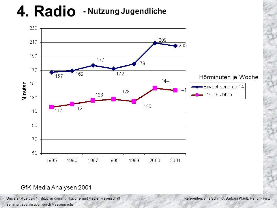 4. Radio - Nutzung Jugendliche Hörminuten je Woche