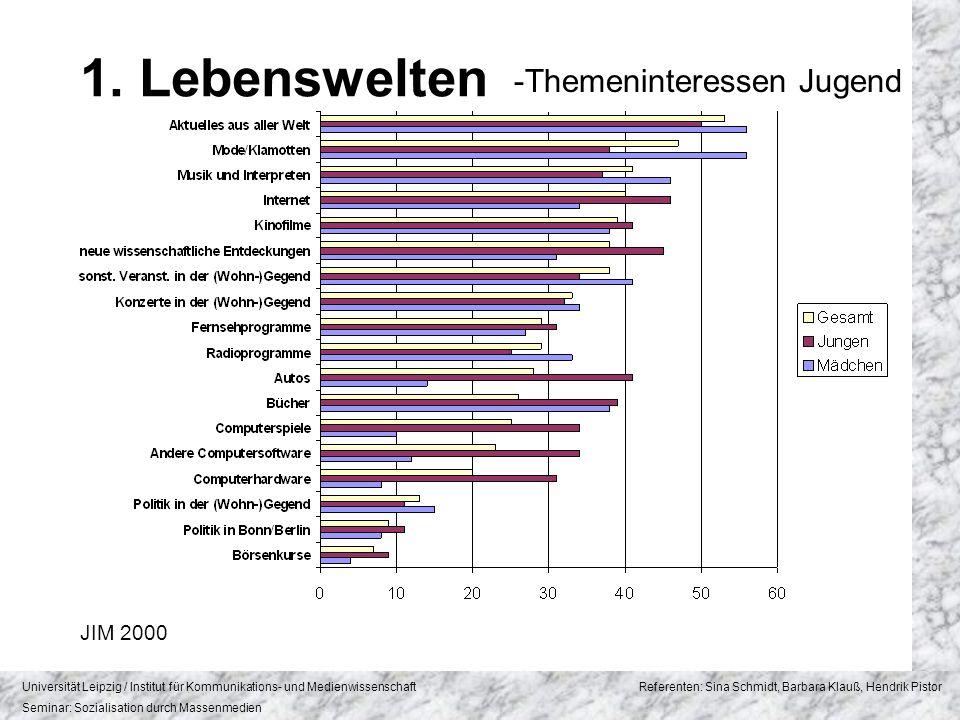 1. Lebenswelten -Themeninteressen Jugend JIM 2000