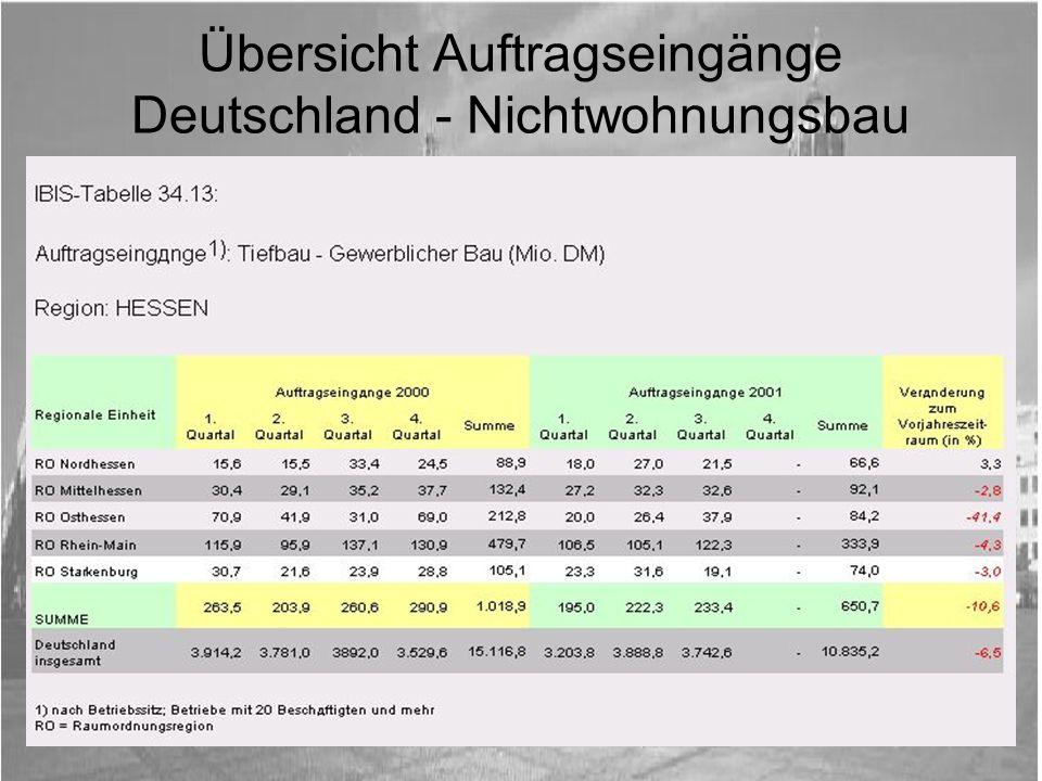 Übersicht Auftragseingänge Deutschland - Nichtwohnungsbau