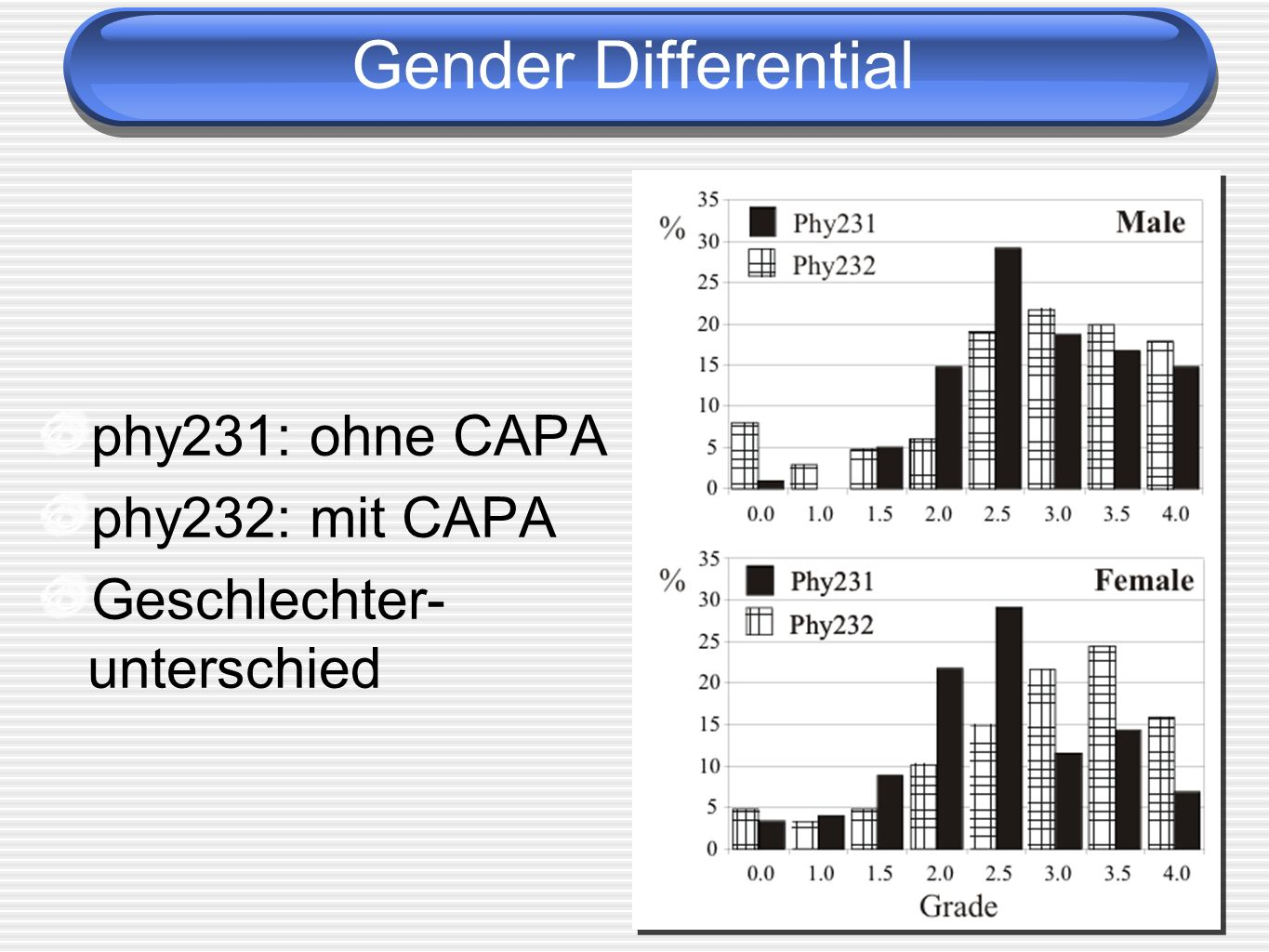 Gender Differential phy231: ohne CAPA phy232: mit CAPA