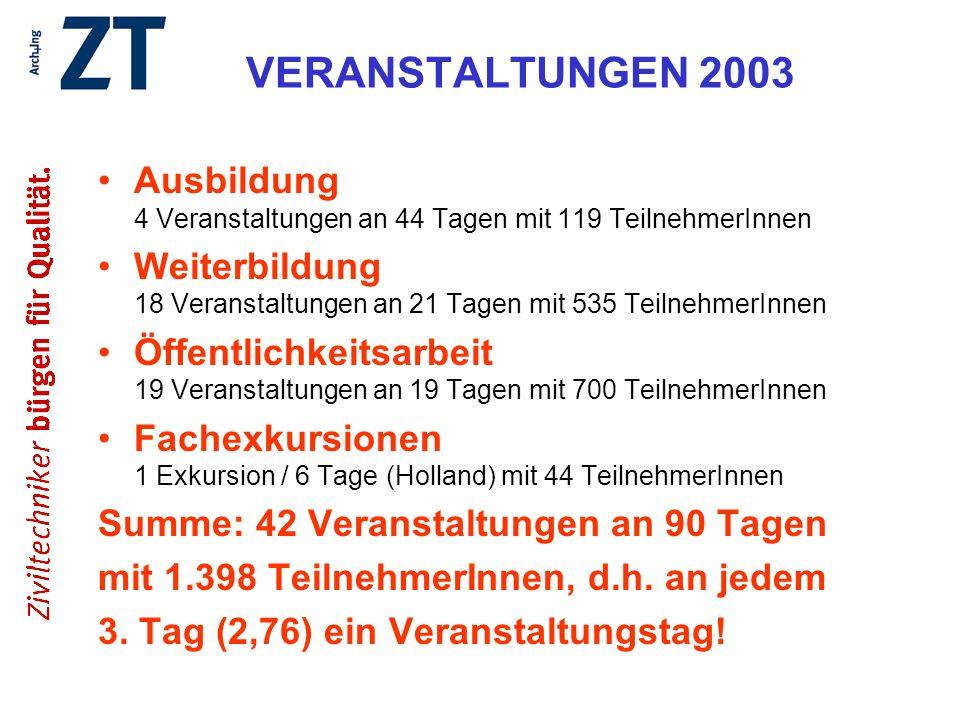 VERANSTALTUNGEN 2003 Ausbildung 4 Veranstaltungen an 44 Tagen mit 119 TeilnehmerInnen.